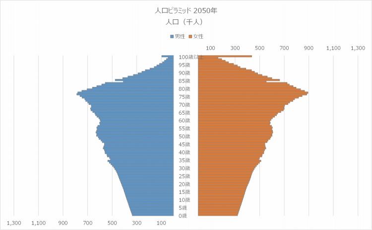の 人口 ピラミッド 日本 驚きの日本の人口ピラミッド推移